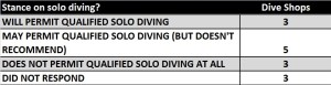 Solo Diving Table